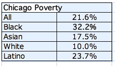 Chicago pov rates.png