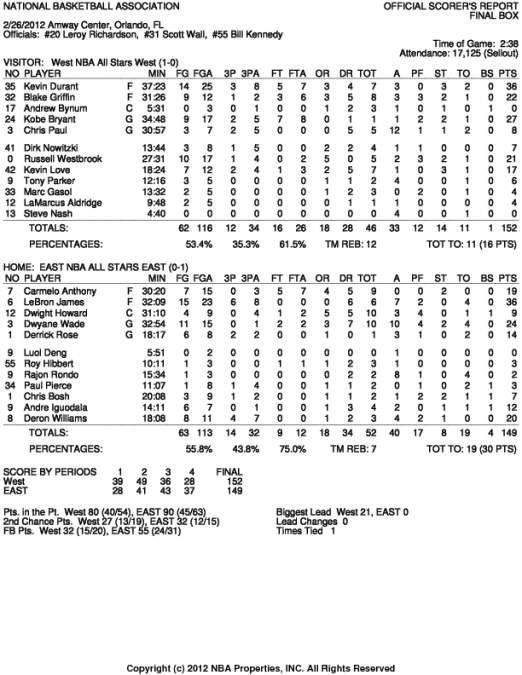 2018 NBA All-Star Game Box Score | Basketball-Reference.com