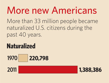 More new Americans