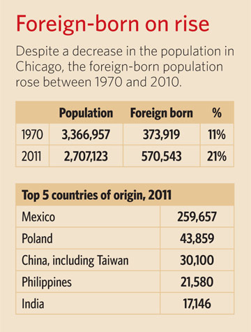 Foreign born on the rise