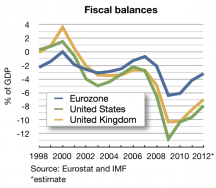 European fiscal crisis understandable for your average Joe – somewhat