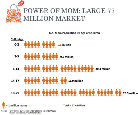 Size of the Mom Market