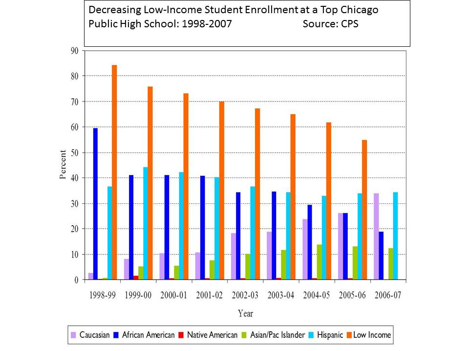 Low-income student enrollment decreased consistently at top high school in Chicago Public Schools